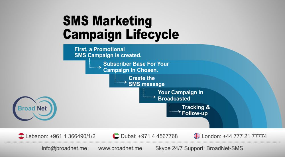SMS Marketing Campaign Lifecycle